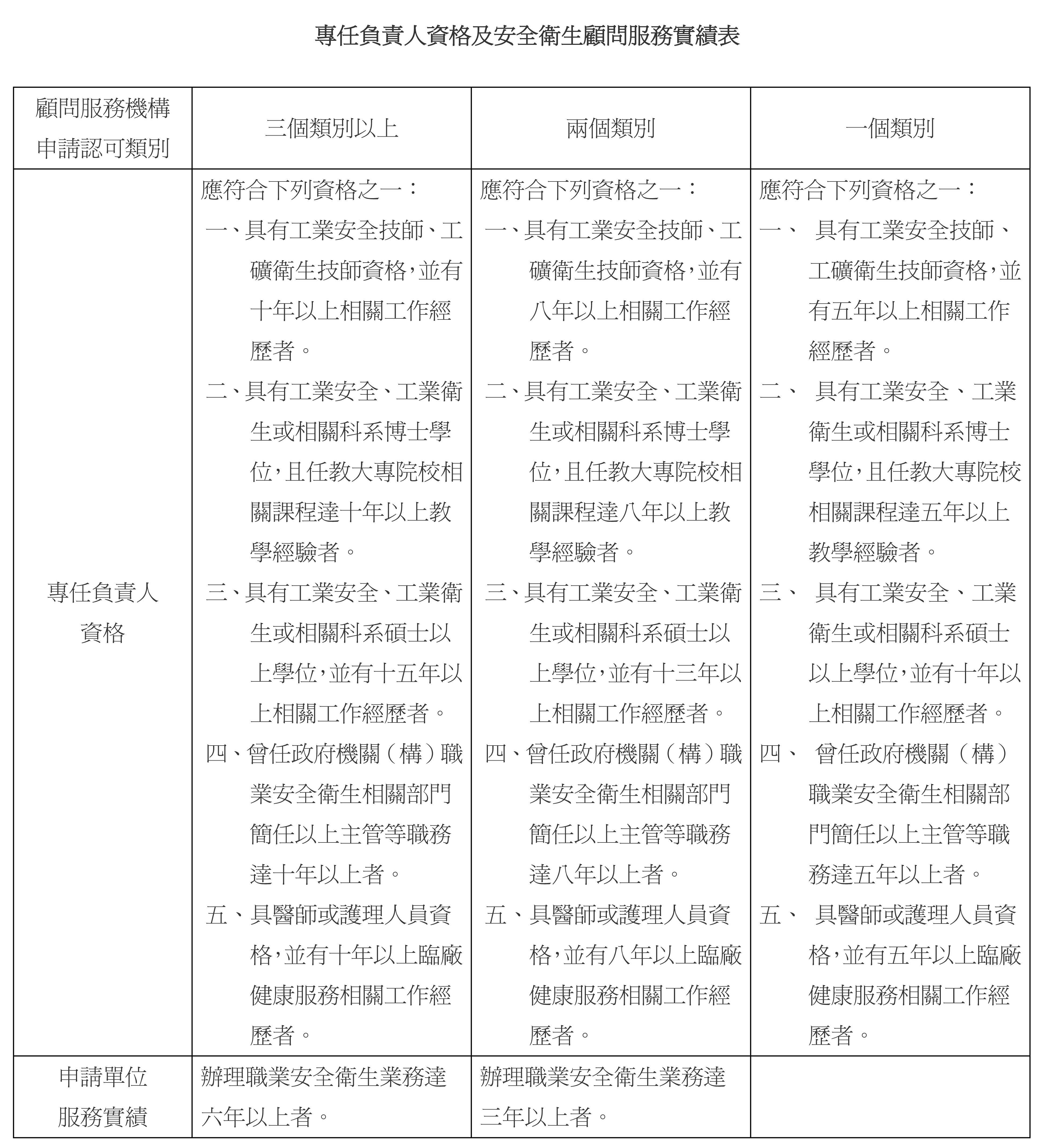 職業安全衛生法規查詢系統